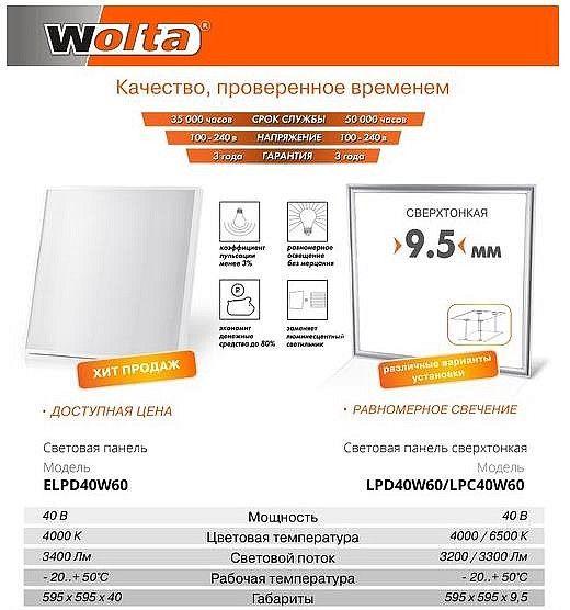 Светодиодные панели Wolta